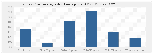 Age distribution of population of Cuxac-Cabardès in 2007