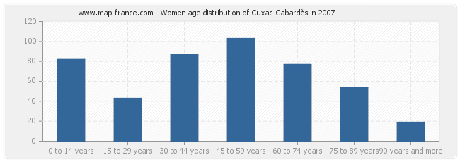 Women age distribution of Cuxac-Cabardès in 2007