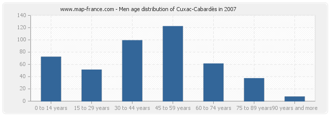 Men age distribution of Cuxac-Cabardès in 2007