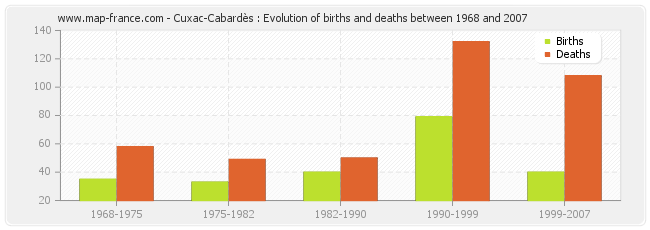 Cuxac-Cabardès : Evolution of births and deaths between 1968 and 2007
