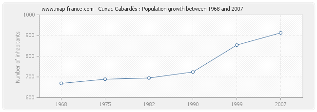 Population Cuxac-Cabardès