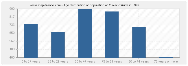 Age distribution of population of Cuxac-d'Aude in 1999