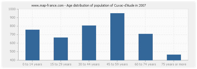 Age distribution of population of Cuxac-d'Aude in 2007