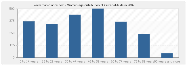 Women age distribution of Cuxac-d'Aude in 2007