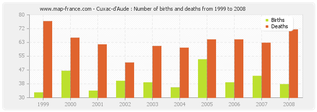 Cuxac-d'Aude : Number of births and deaths from 1999 to 2008