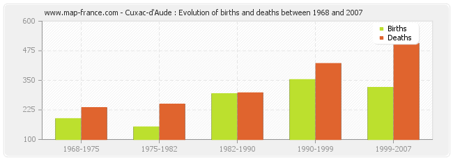 Cuxac-d'Aude : Evolution of births and deaths between 1968 and 2007