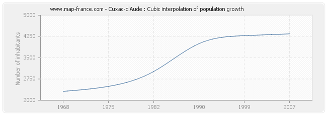 Cuxac-d'Aude : Cubic interpolation of population growth
