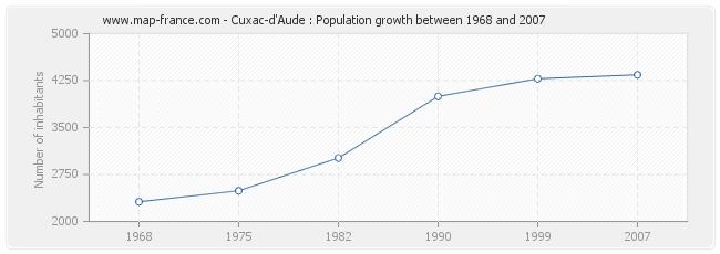 Population Cuxac-d'Aude