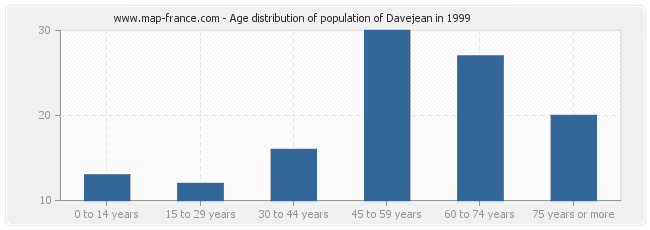 Age distribution of population of Davejean in 1999