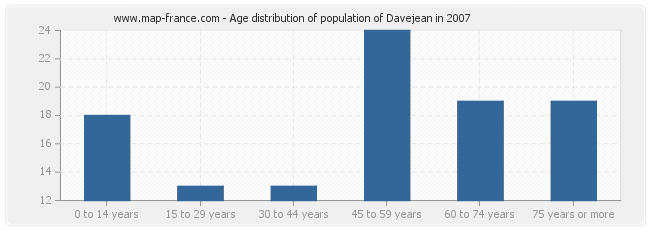 Age distribution of population of Davejean in 2007