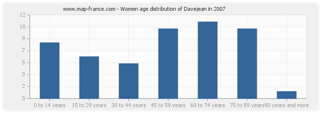 Women age distribution of Davejean in 2007