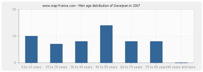Men age distribution of Davejean in 2007