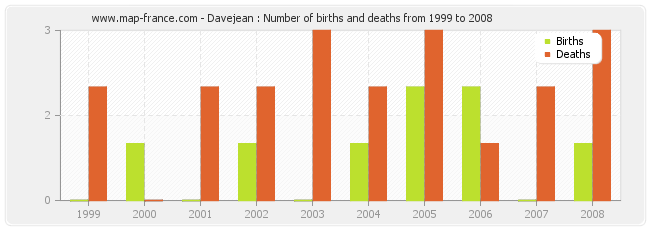Davejean : Number of births and deaths from 1999 to 2008