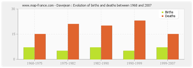 Davejean : Evolution of births and deaths between 1968 and 2007