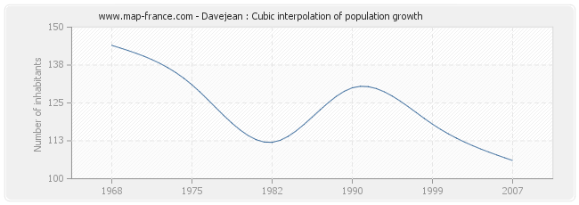 Davejean : Cubic interpolation of population growth