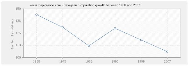 Population Davejean