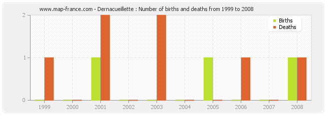Dernacueillette : Number of births and deaths from 1999 to 2008