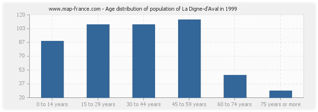 Age distribution of population of La Digne-d'Aval in 1999