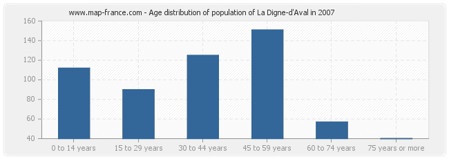 Age distribution of population of La Digne-d'Aval in 2007