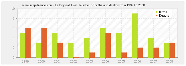 La Digne-d'Aval : Number of births and deaths from 1999 to 2008