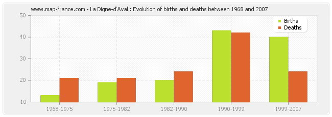 La Digne-d'Aval : Evolution of births and deaths between 1968 and 2007
