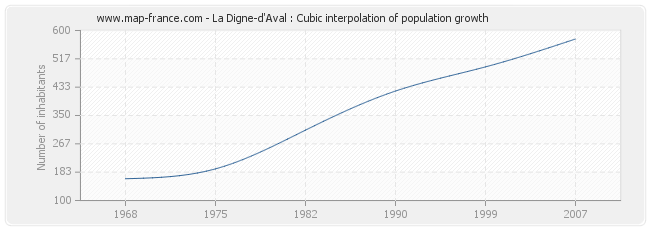 La Digne-d'Aval : Cubic interpolation of population growth