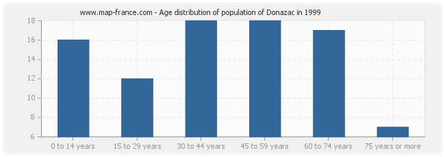 Age distribution of population of Donazac in 1999