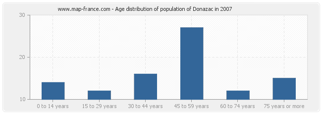 Age distribution of population of Donazac in 2007