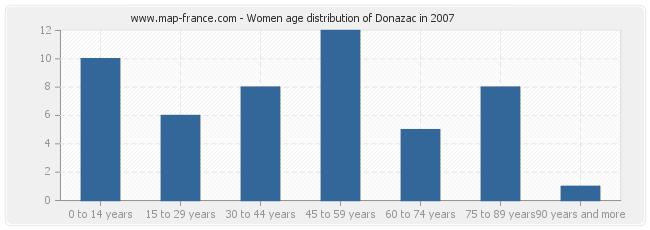 Women age distribution of Donazac in 2007