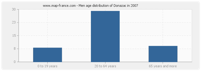Men age distribution of Donazac in 2007