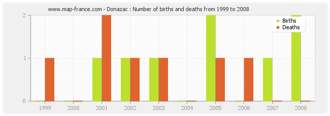 Donazac : Number of births and deaths from 1999 to 2008