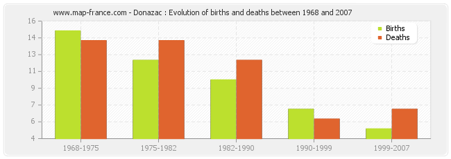 Donazac : Evolution of births and deaths between 1968 and 2007