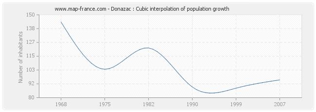Donazac : Cubic interpolation of population growth
