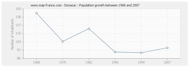 Population Donazac