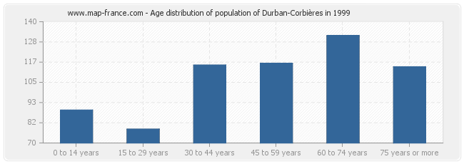 Age distribution of population of Durban-Corbières in 1999