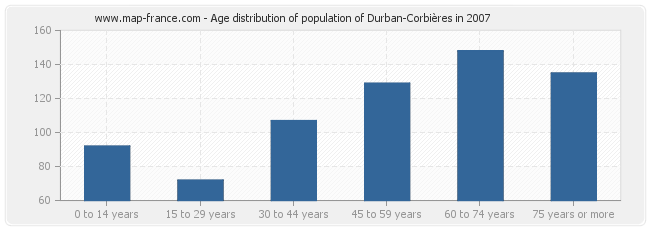 Age distribution of population of Durban-Corbières in 2007
