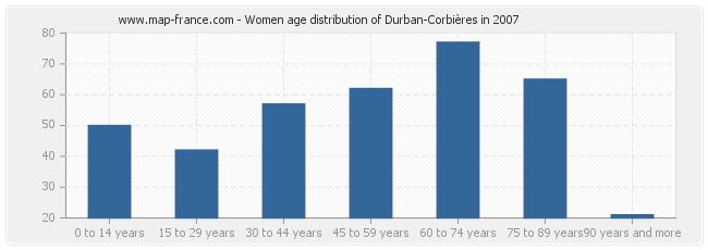 Women age distribution of Durban-Corbières in 2007