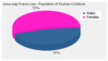 Sex distribution of population of Durban-Corbières in 2007