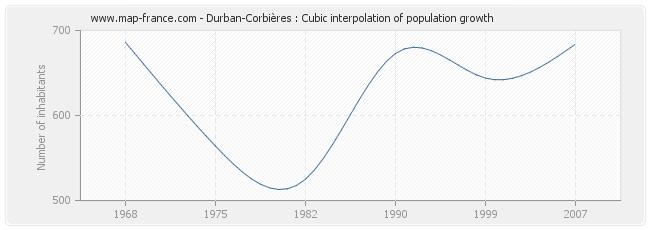 Durban-Corbières : Cubic interpolation of population growth