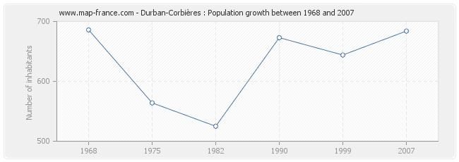 Population Durban-Corbières