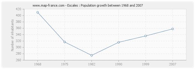 Population Escales