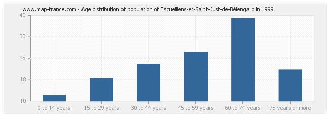 Age distribution of population of Escueillens-et-Saint-Just-de-Bélengard in 1999