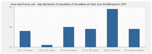 Age distribution of population of Escueillens-et-Saint-Just-de-Bélengard in 2007