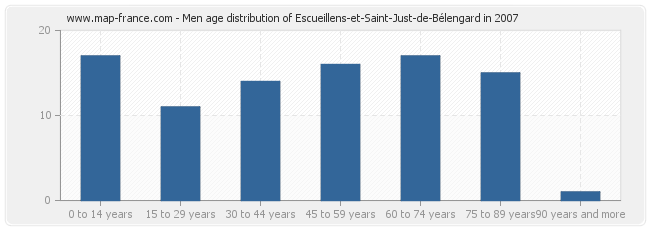 Men age distribution of Escueillens-et-Saint-Just-de-Bélengard in 2007