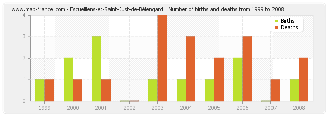 Escueillens-et-Saint-Just-de-Bélengard : Number of births and deaths from 1999 to 2008