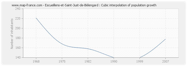 Escueillens-et-Saint-Just-de-Bélengard : Cubic interpolation of population growth