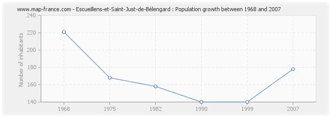 Population Escueillens-et-Saint-Just-de-Bélengard