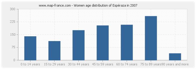 Women age distribution of Espéraza in 2007