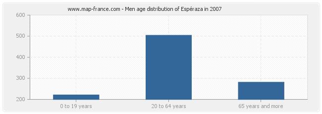 Men age distribution of Espéraza in 2007