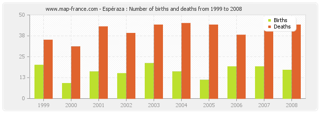 Espéraza : Number of births and deaths from 1999 to 2008
